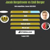 Jacob Bergstroem vs Emil Berger h2h player stats