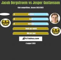 Jacob Bergstroem vs Jesper Gustavsson h2h player stats