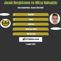 Jacob Bergstroem vs Mirza Halvadzic h2h player stats
