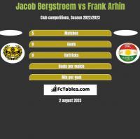 Jacob Bergstroem vs Frank Arhin h2h player stats