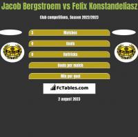 Jacob Bergstroem vs Felix Konstandeliasz h2h player stats