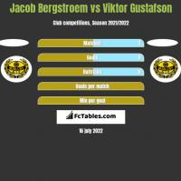 Jacob Bergstroem vs Viktor Gustafson h2h player stats