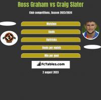 Ross Graham vs Craig Slater h2h player stats