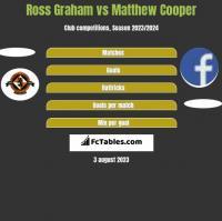 Ross Graham vs Matthew Cooper h2h player stats