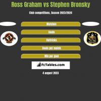 Ross Graham vs Stephen Bronsky h2h player stats