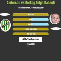 Anderson vs Berkay Tolga Dabanli h2h player stats