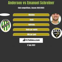 Anderson vs Emanuel Schreiner h2h player stats