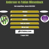 Anderson vs Fabian Miesenback h2h player stats