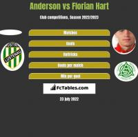 Anderson vs Florian Hart h2h player stats