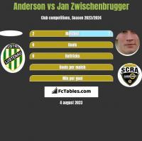 Anderson vs Jan Zwischenbrugger h2h player stats