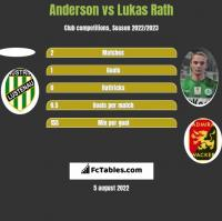 Anderson vs Lukas Rath h2h player stats