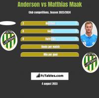 Anderson vs Matthias Maak h2h player stats