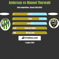 Anderson vs Manuel Thurwald h2h player stats