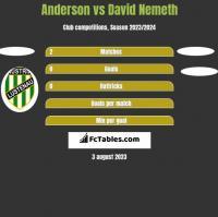 Anderson vs David Nemeth h2h player stats