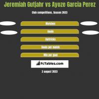 Jeremiah Gutjahr vs Ayoze Garcia Perez h2h player stats
