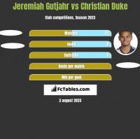 Jeremiah Gutjahr vs Christian Duke h2h player stats