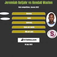 Jeremiah Gutjahr vs Kendall Waston h2h player stats