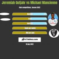 Jeremiah Gutjahr vs Michael Mancienne h2h player stats