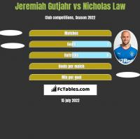 Jeremiah Gutjahr vs Nicholas Law h2h player stats