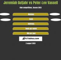 Jeremiah Gutjahr vs Peter-Lee Vassell h2h player stats