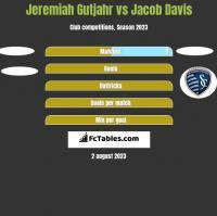 Jeremiah Gutjahr vs Jacob Davis h2h player stats