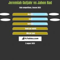 Jeremiah Gutjahr vs Jahon Rad h2h player stats