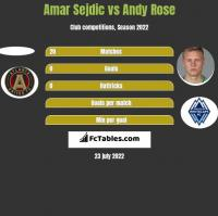 Amar Sejdic vs Andy Rose h2h player stats