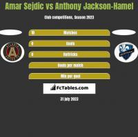 Amar Sejdic vs Anthony Jackson-Hamel h2h player stats