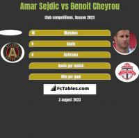 Amar Sejdic vs Benoit Cheyrou h2h player stats