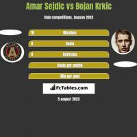 Amar Sejdic vs Bojan Krkic h2h player stats