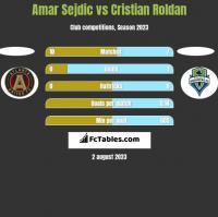 Amar Sejdic vs Cristian Roldan h2h player stats