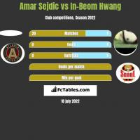 Amar Sejdic vs In-Beom Hwang h2h player stats