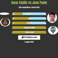 Amar Sejdic vs Joao Paulo h2h player stats