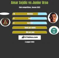 Amar Sejdic vs Junior Urso h2h player stats