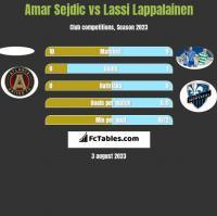 Amar Sejdic vs Lassi Lappalainen h2h player stats