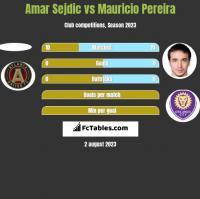 Amar Sejdic vs Mauricio Pereira h2h player stats