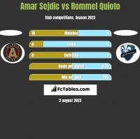 Amar Sejdic vs Rommel Quioto h2h player stats