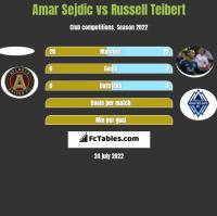 Amar Sejdic vs Russell Teibert h2h player stats