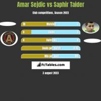 Amar Sejdic vs Saphir Taider h2h player stats
