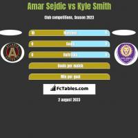 Amar Sejdic vs Kyle Smith h2h player stats
