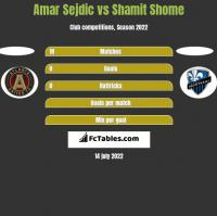 Amar Sejdic vs Shamit Shome h2h player stats