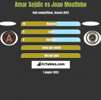 Amar Sejdic vs Joao Moutinho h2h player stats