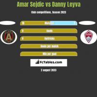 Amar Sejdic vs Danny Leyva h2h player stats