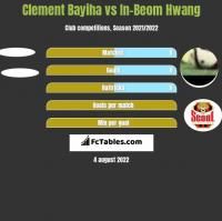 Clement Bayiha vs In-Beom Hwang h2h player stats