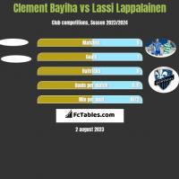 Clement Bayiha vs Lassi Lappalainen h2h player stats