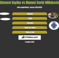 Clement Bayiha vs Manuel David Milinkovic h2h player stats