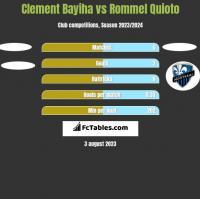 Clement Bayiha vs Rommel Quioto h2h player stats