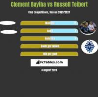 Clement Bayiha vs Russell Teibert h2h player stats