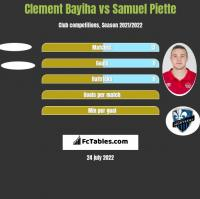 Clement Bayiha vs Samuel Piette h2h player stats