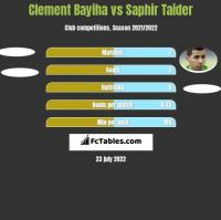 Clement Bayiha vs Saphir Taider h2h player stats